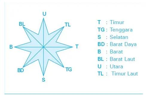Arah-angin-definisi-komponen-jenis-determinasi